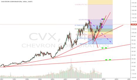 CVX: CVX