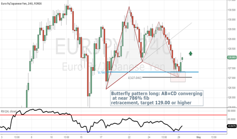 EURJPY: Butterfly Pattern Long 4 Hours