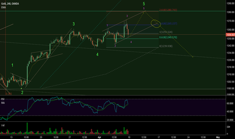 XAUUSD: gold wave analysis