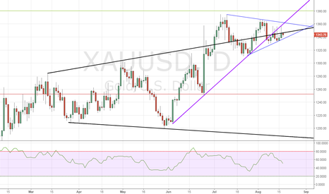 XAUUSD: Gold – Daily chart is a mess!