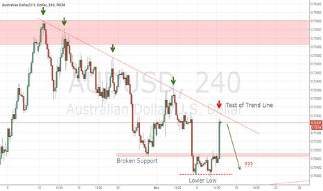 AUDUSD: AUDUSD Test of Trend Line