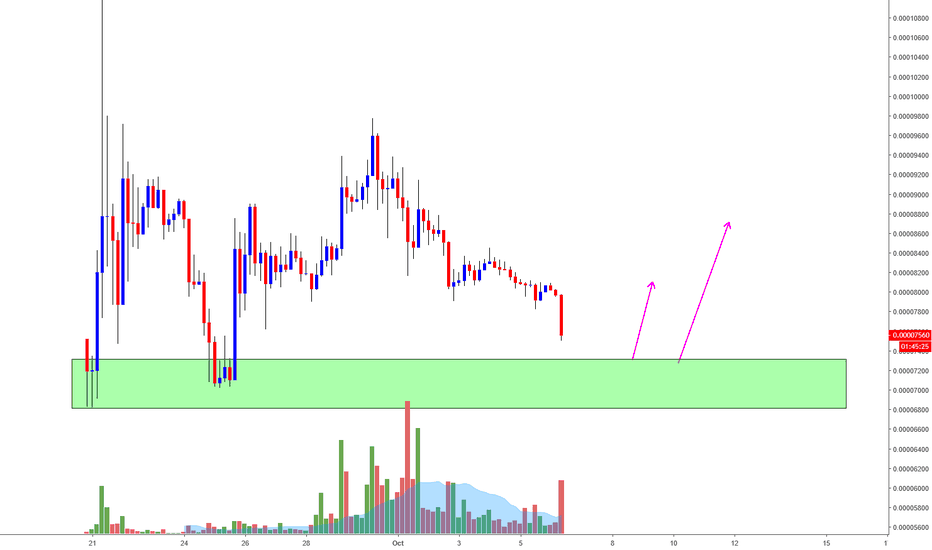 XRPZ18: XRP/BTC Long Trade Opportunity