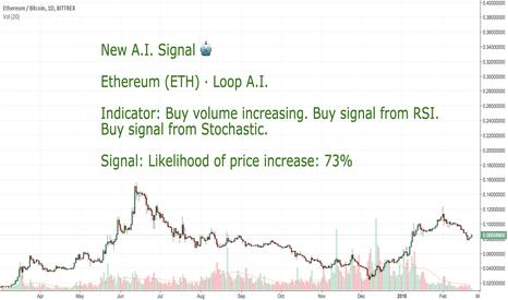 ETHBTC: CoinLoop AI Signal: Ethereum (ETH) - BUY