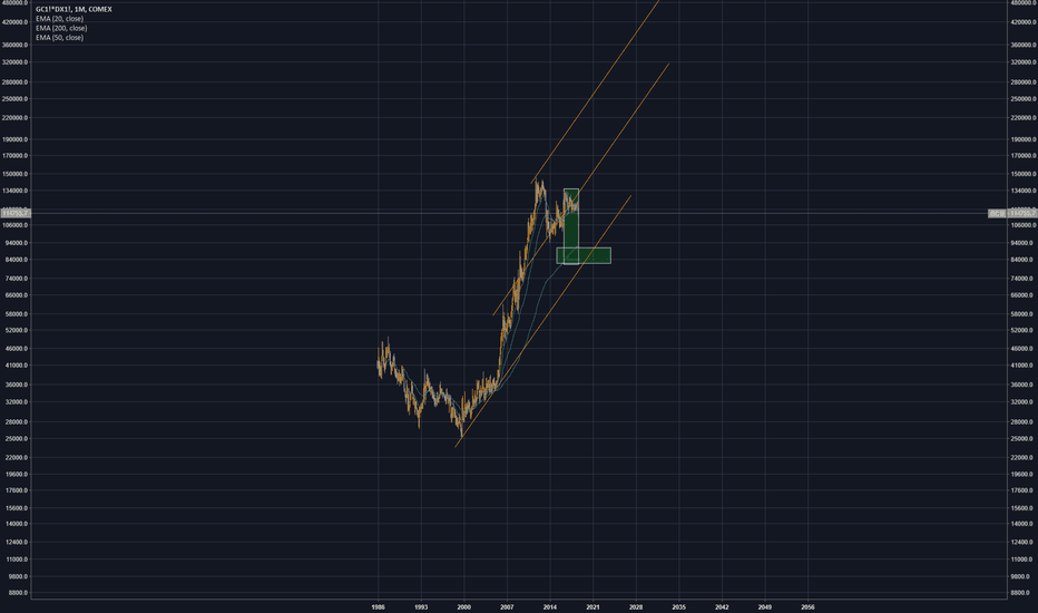 GC1!*DX1!: Does it make sense to buy gold if your account currency is USD?