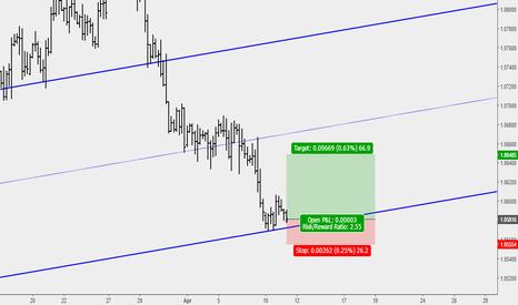 EURUSD: EURUSD Buy setup at lower parallel of median line