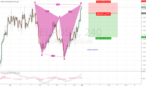 EURUSD: shark pattern on eur/usd ?