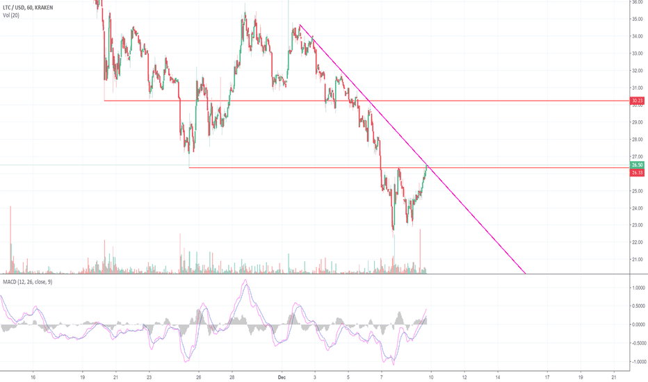 LTCUSD: Litecoin is Approaching A Breakout or Breakdown Point (LTC)