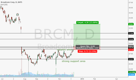 BRCM: BRCM