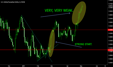 USDCAD: Just wait for a strong engulfing pattern
