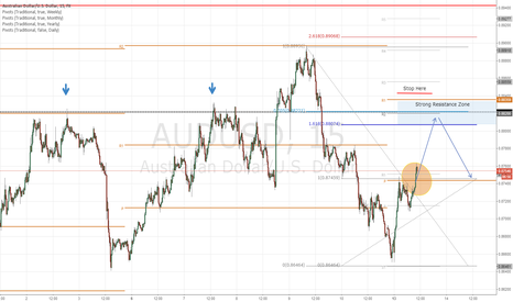 AUDUSD: Resistance around 0.88200