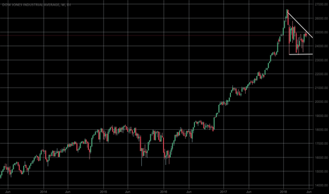 Dow Jones Index Chart – DJI Quote — TradingView