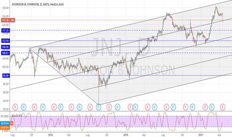 JNJ: JNJ : il mercato non gradisce