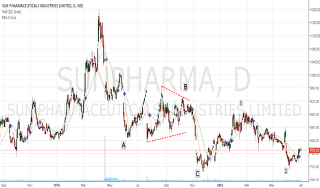 SUNPHARMA: Sunpharma - Buy set up..........