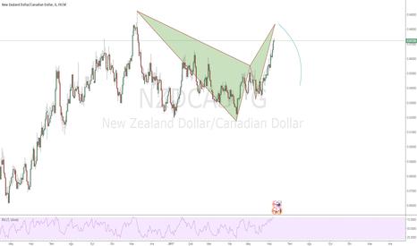 NZDCAD: NZD/CAD Satış