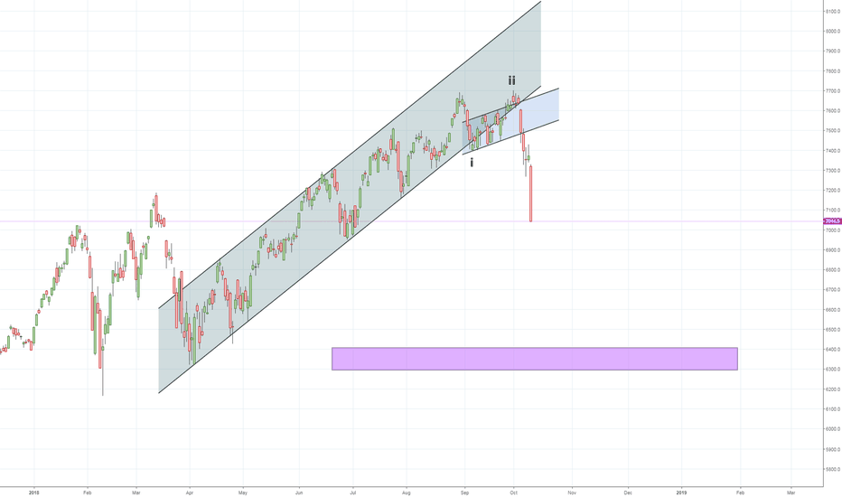 NDX: NDX - an extremely Bearish situation