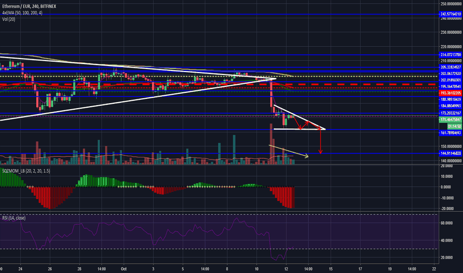 ETHEUR: ETH one last drop before bounce?