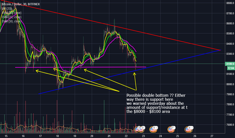 BTCUSD: Bitcoin Btcusd  Double Bottom Or Just Support/Resistance $8100