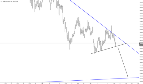 USDJPY: USDJPY short on tendline break.