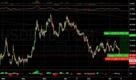 USDRUB_TOM: Последний шанс купить доллар