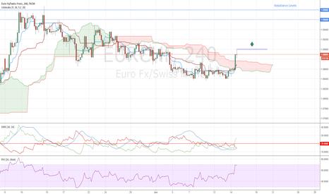 EURCHF: EURCHF Buy Signal