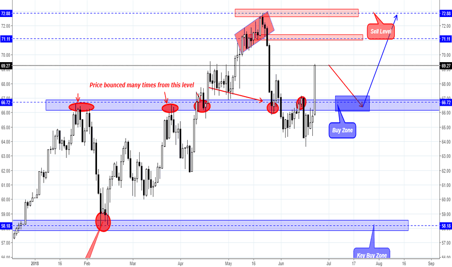 USOIL: USOIL weekly overview