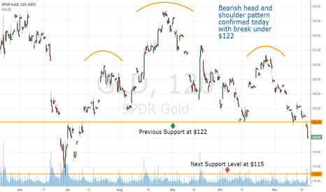 GLD: GLD Head and Shoulders