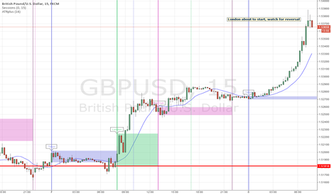 GBPUSD: Watch for reversal