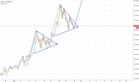 VENBTC: #ven $ven İki karakteristik birbirine çok benzer üçgen