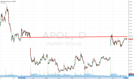 APOL: About to break out to a new trading range
