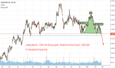 ASIANPAINT: AsianPaint Possible..H&S Breakdown below 1085