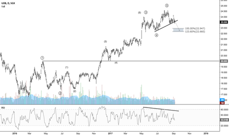 U11: UOB - Short term downside potential