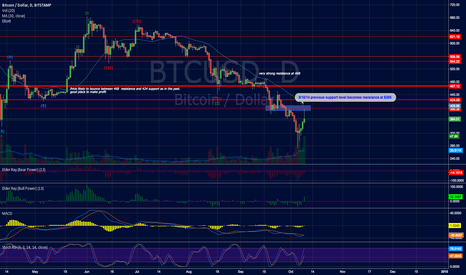 BTCUSD: FUTURE RESISTANCE LEVELS FOR PROFIT TAKING