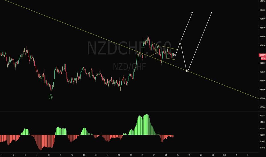 NZDCHF: NZDCHF Long Trade Setup