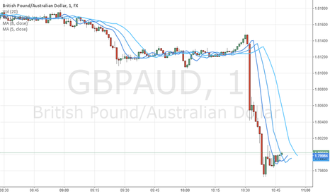 GBPAUD: Buy this now
