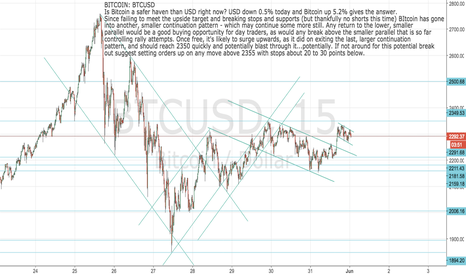 BTCUSD: BITCOIN: BTCUSD Yet another continuation pattern right now