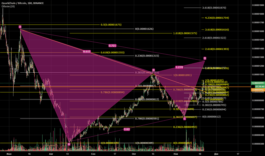 QKCBTC: QKC/BTC Long, Gartley's Butterfly + Fundamental News + Trending