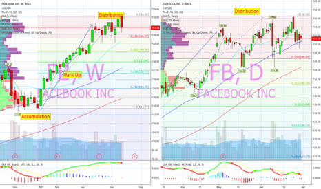 FB: Lower highs on bounces off 50day.