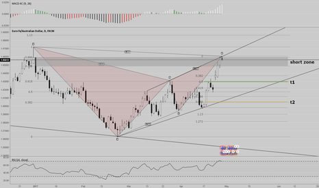 EURAUD: EURAUD bearish gartley completion