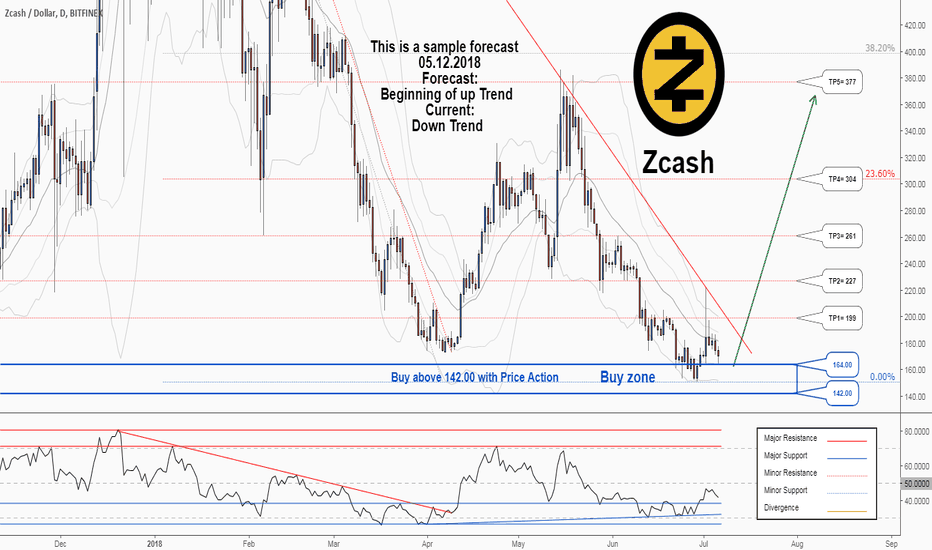 ZECUSD: There is a trading opportunity to buy in ZECUSD