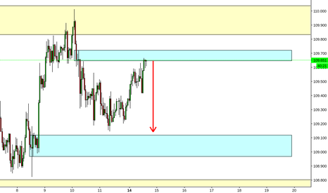 USDJPY: USDJPY Hourly Chart