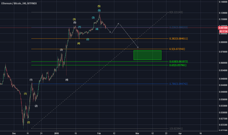 ETHBTC: Ethereum Outlook Contains Bearish Sentiment with Advanced Count