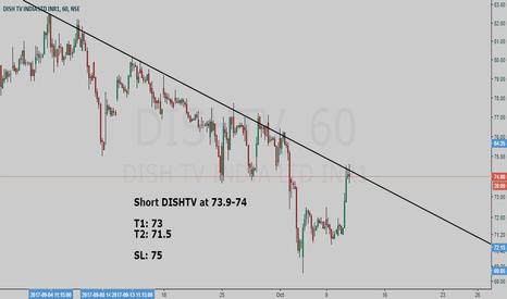 DISHTV: DISHTV short setup - Hunt with tRex