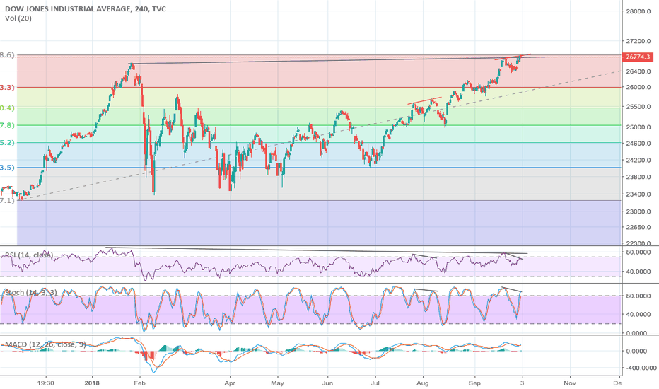 DJI: Dow Jones short entry ?