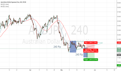 AUDJPY: AUDJPY Sell SETUP Symmetrical triangle