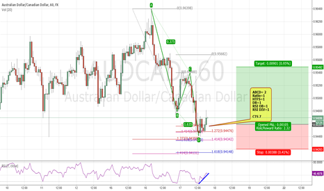 AUDCAD: Multiple indicators to show a long position