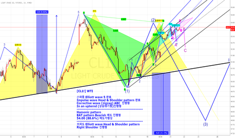 CL1!: [CL1!] WTI  Elliott wave & Hamonic pattern & Impulse wave (매도패턴)