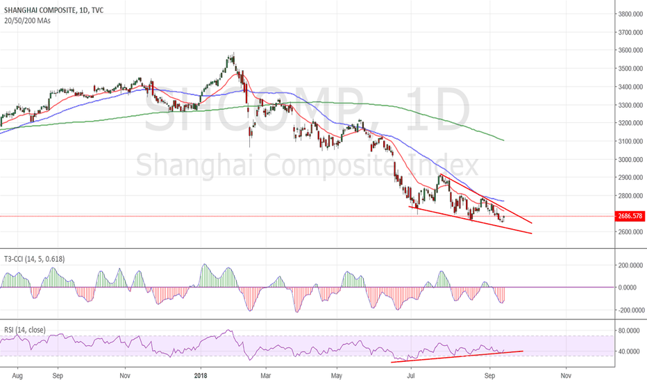 SHCOMP: SHComp Bullish wedge about to break higher with Beijing meeting?
