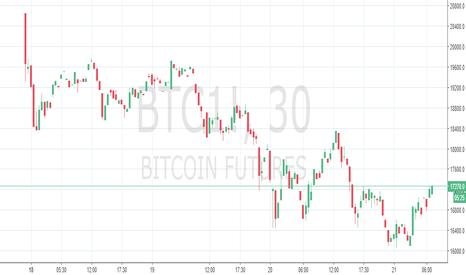 BTC1!: 比特幣期貨在這裡