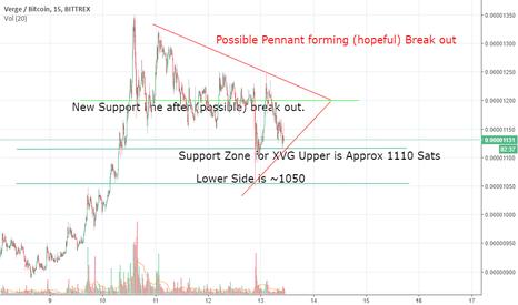 XVGBTC: XVG predictions