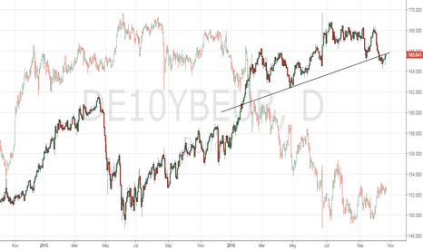 DE10YBEUR: Inverse correlation between Bunds and USD/JPY